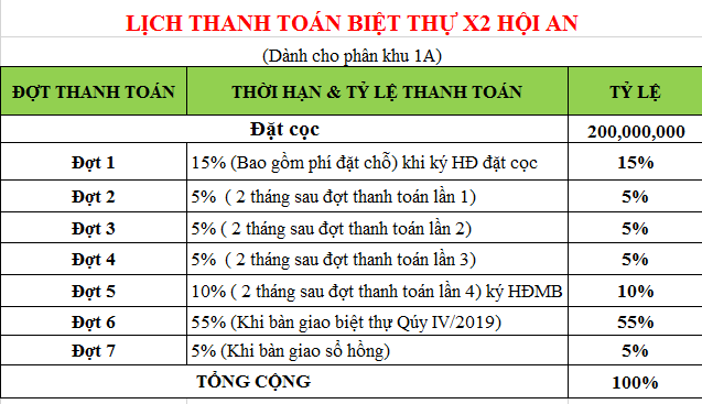 tien do thanh toan x2 hoi an